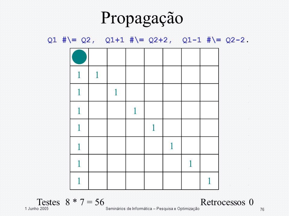 1 Junho 2005Seminários de Informática – Pesquisa e Optimização 76 Propagação 11 1 1 1 1 1 1 1 1 1 1 1 1 Testes 8 * 7 = 56 Retrocessos 0 Q1 #\= Q2, Q1+