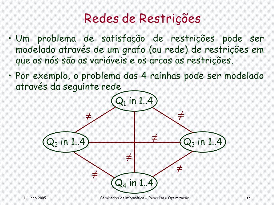 1 Junho 2005Seminários de Informática – Pesquisa e Optimização 80 Redes de Restrições Um problema de satisfação de restrições pode ser modelado atravé