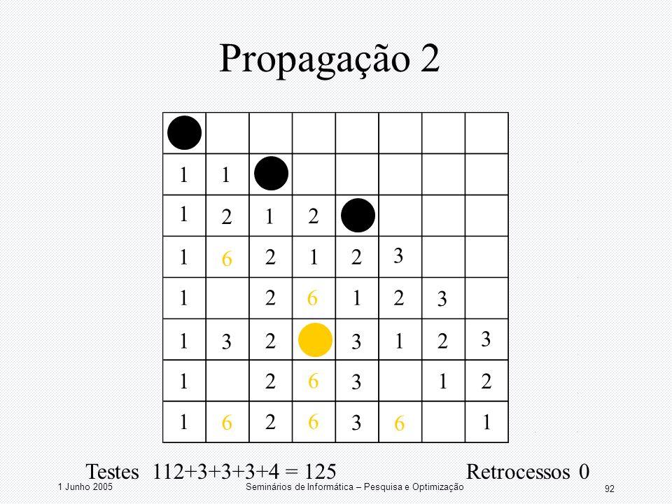 1 Junho 2005Seminários de Informática – Pesquisa e Optimização 92 Propagação 2 11 1 1 1 1 1 1 1 1 1 1 1 1 2 2 2 2 2 2 2 2 2 2 2 3 3 3 3 3 3 3 6 6 6 6