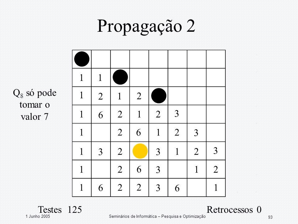 1 Junho 2005Seminários de Informática – Pesquisa e Optimização 93 Propagação 2 11 1 1 1 1 1 1 1 1 1 1 1 1 2 2 2 2 2 2 2 2 2 2 2 3 3 3 3 3 3 3 6 6 2 6