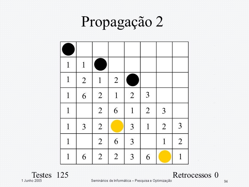 1 Junho 2005Seminários de Informática – Pesquisa e Optimização 94 Propagação 2 11 1 1 1 1 1 1 1 1 1 1 1 1 2 2 2 2 2 2 2 2 2 2 2 3 3 3 3 3 3 3 6 6 2 6