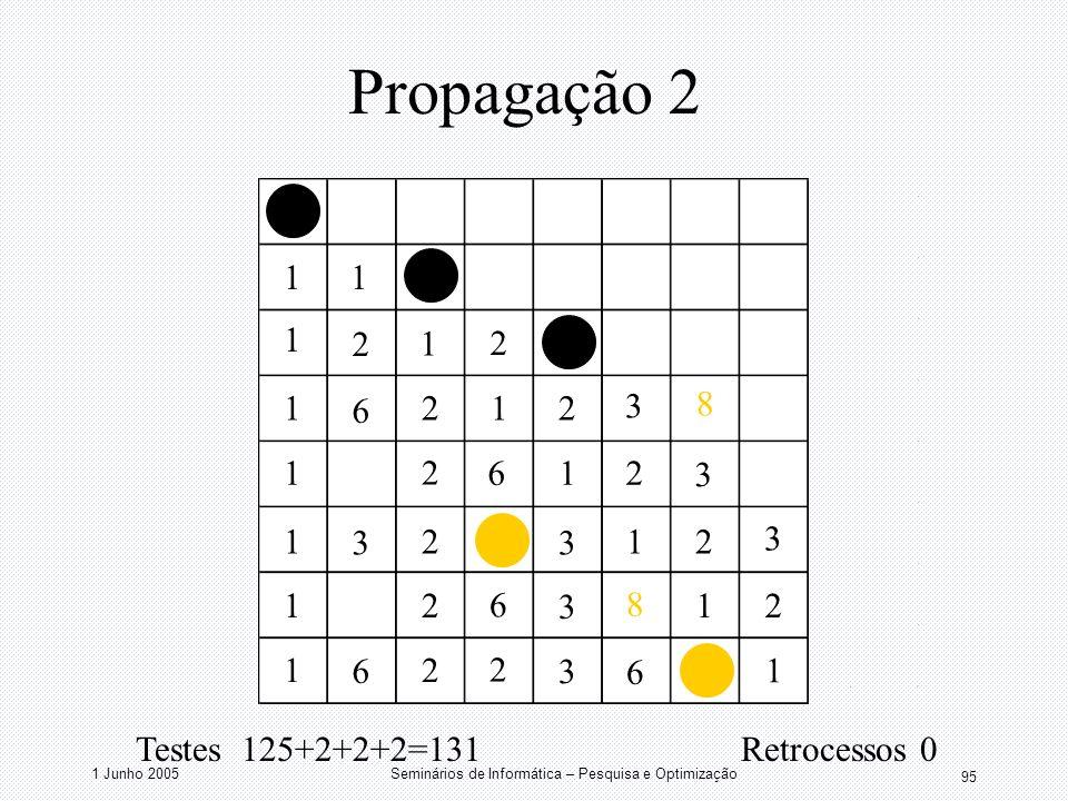 1 Junho 2005Seminários de Informática – Pesquisa e Optimização 95 Propagação 2 11 1 1 1 1 1 1 1 1 1 1 1 1 2 2 2 2 2 2 2 2 2 2 2 3 3 3 3 3 3 3 6 6 2 6
