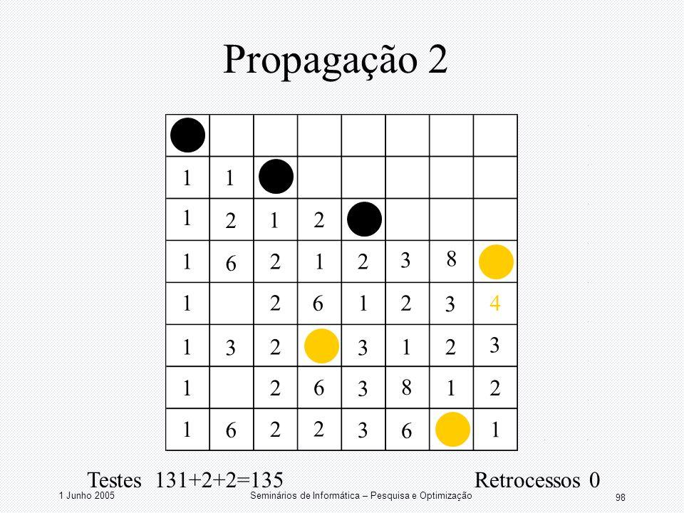 1 Junho 2005Seminários de Informática – Pesquisa e Optimização 98 Propagação 2 11 1 1 1 1 1 1 1 1 1 1 1 1 2 2 2 2 2 2 2 2 2 2 2 3 3 3 3 3 3 3 6 6 2 6