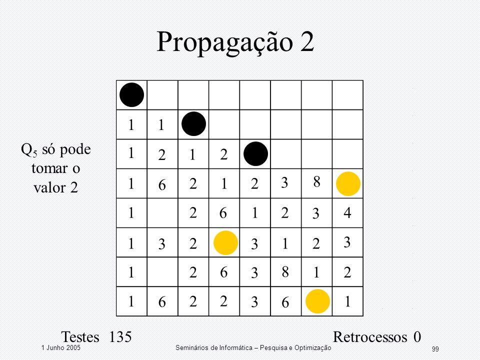 1 Junho 2005Seminários de Informática – Pesquisa e Optimização 99 Propagação 2 11 1 1 1 1 1 1 1 1 1 1 1 1 2 2 2 2 2 2 2 2 2 2 2 3 3 3 3 3 3 3 6 6 2 6