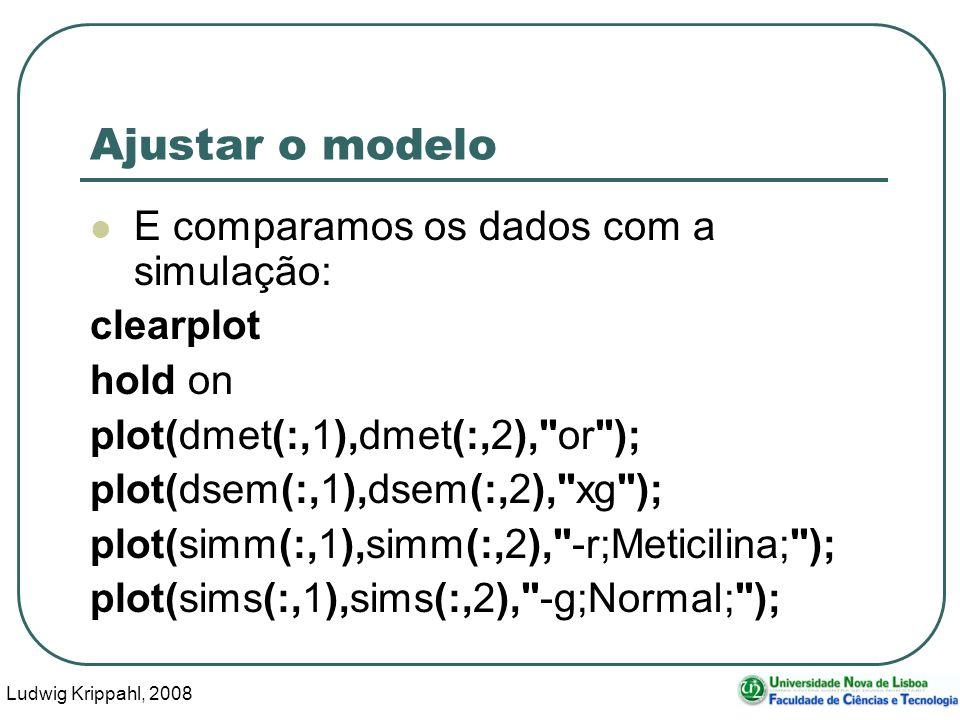Ludwig Krippahl, 2008 101 Ajustar o modelo E comparamos os dados com a simulação: clearplot hold on plot(dmet(:,1),dmet(:,2), or ); plot(dsem(:,1),dsem(:,2), xg ); plot(simm(:,1),simm(:,2), -r;Meticilina; ); plot(sims(:,1),sims(:,2), -g;Normal; );