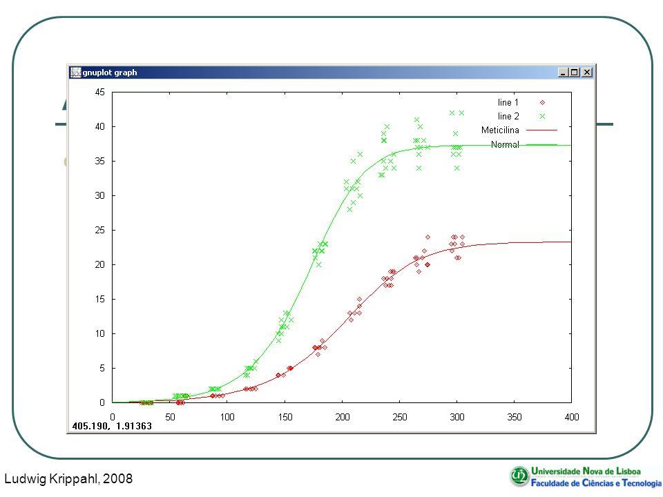 Ludwig Krippahl, 2008 102 Ajustar o modelo Compara-se no gráfico:
