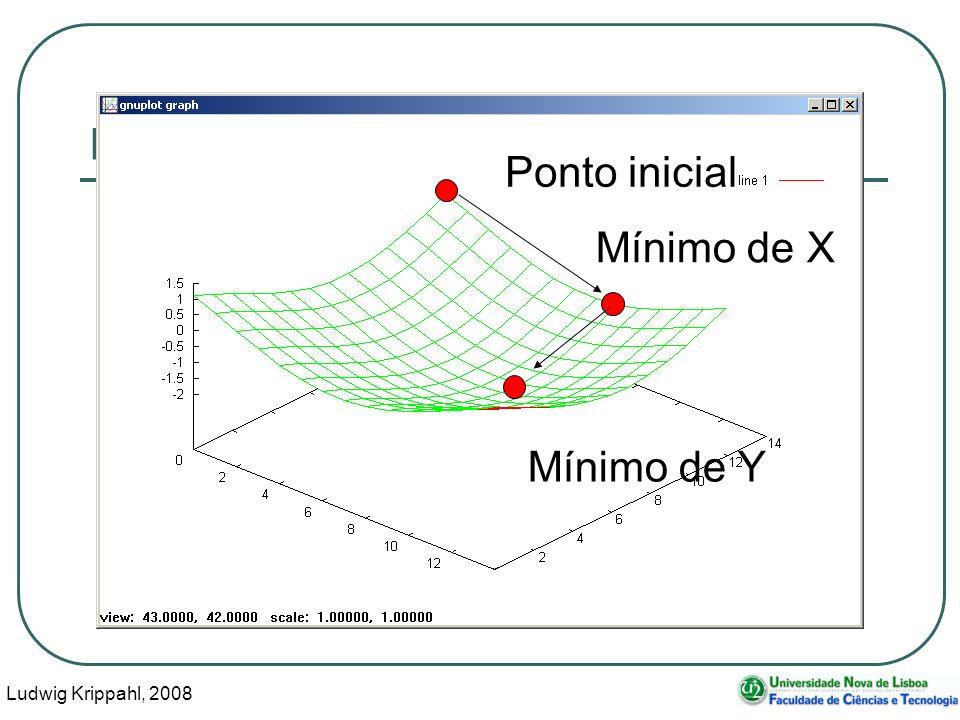 Ludwig Krippahl, 2008 14 Minimização multidimensional Ponto inicial Mínimo de X Mínimo de Y