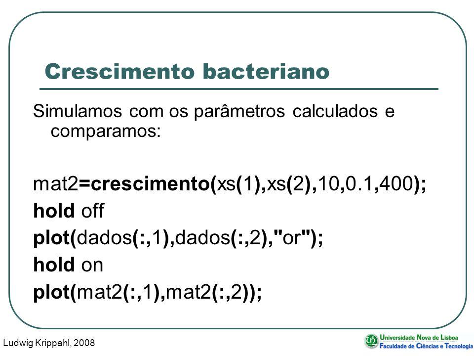 Ludwig Krippahl, 2008 74 Crescimento bacteriano Simulamos com os parâmetros calculados e comparamos: mat2=crescimento(xs(1),xs(2),10,0.1,400); hold off plot(dados(:,1),dados(:,2), or ); hold on plot(mat2(:,1),mat2(:,2));