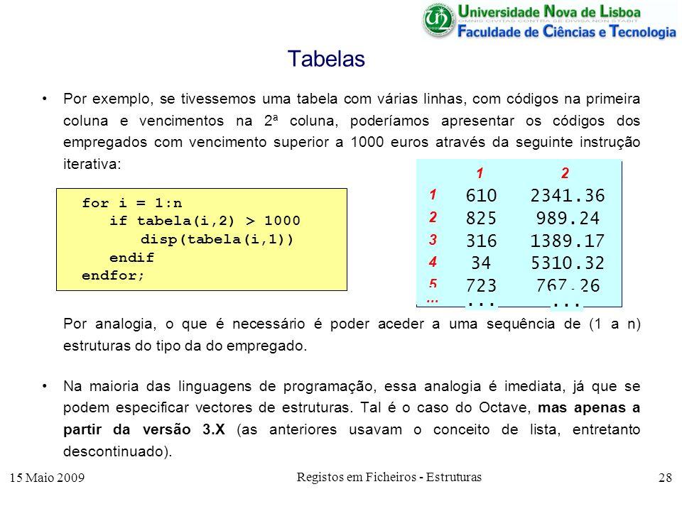 15 Maio 2009 Registos em Ficheiros - Estruturas 28 Por exemplo, se tivessemos uma tabela com várias linhas, com códigos na primeira coluna e venciment