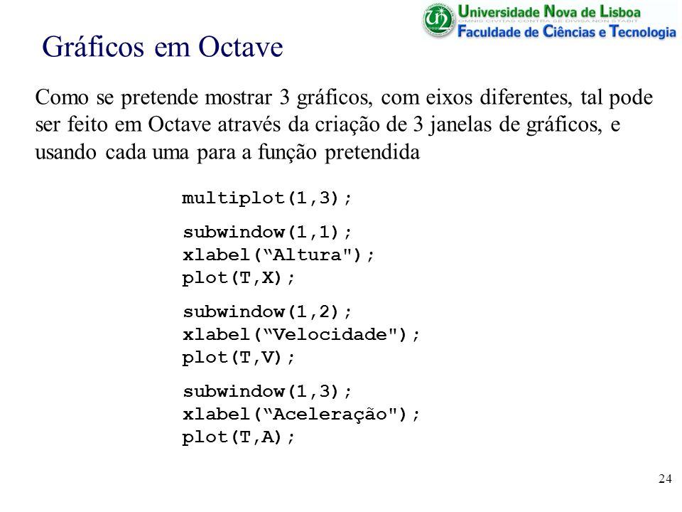 24 Gráficos em Octave Como se pretende mostrar 3 gráficos, com eixos diferentes, tal pode ser feito em Octave através da criação de 3 janelas de gráfi