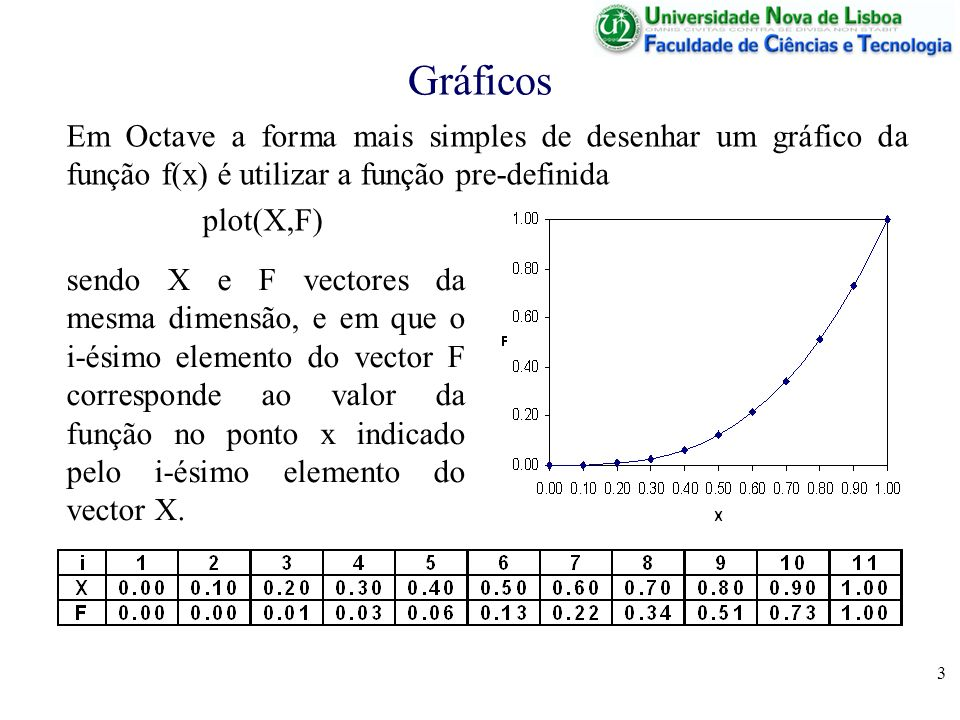 3 Gráficos Em Octave a forma mais simples de desenhar um gráfico da função f(x) é utilizar a função pre-definida plot(X,F) sendo X e F vectores da mes