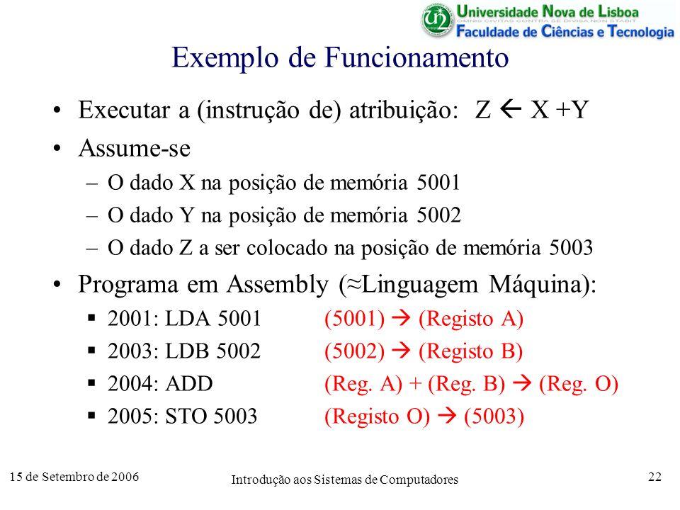 15 de Setembro de 2006 Introdução aos Sistemas de Computadores 22 Exemplo de Funcionamento Executar a (instrução de) atribuição: Z X +Y Assume-se –O dado X na posição de memória 5001 –O dado Y na posição de memória 5002 –O dado Z a ser colocado na posição de memória 5003 Programa em Assembly (Linguagem Máquina): 2001: LDA 5001(5001) (Registo A) 2003: LDB 5002(5002) (Registo B) 2004: ADD(Reg.