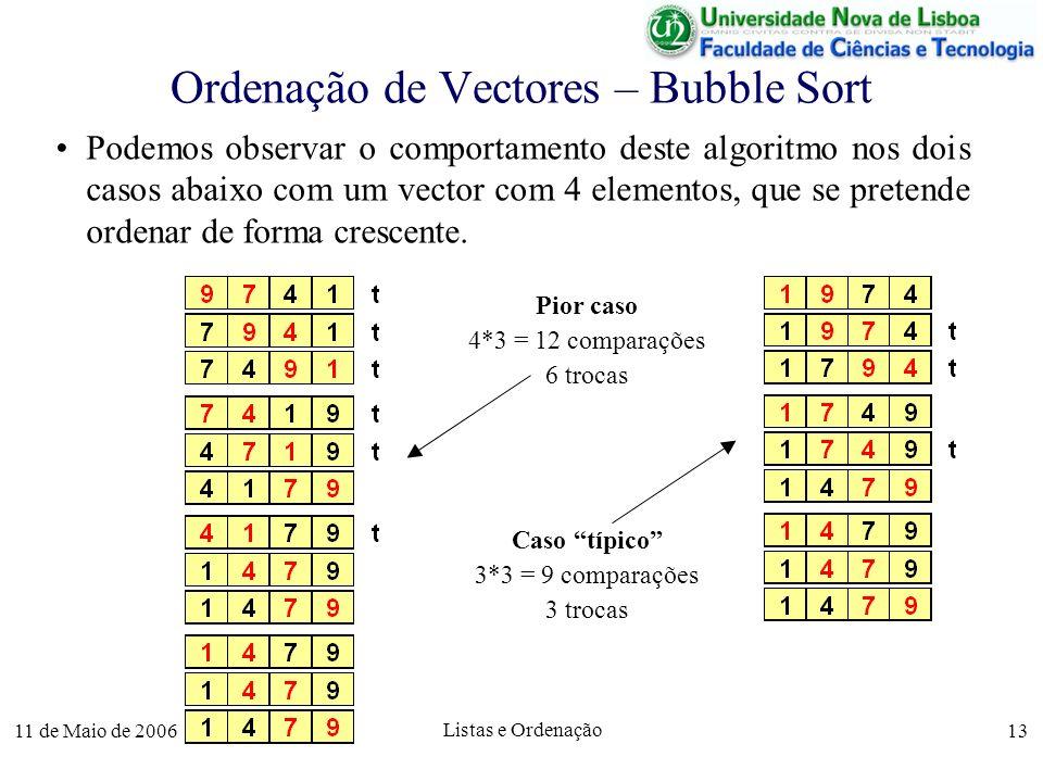 11 de Maio de 2006 Listas e Ordenação 13 Ordenação de Vectores – Bubble Sort Podemos observar o comportamento deste algoritmo nos dois casos abaixo co