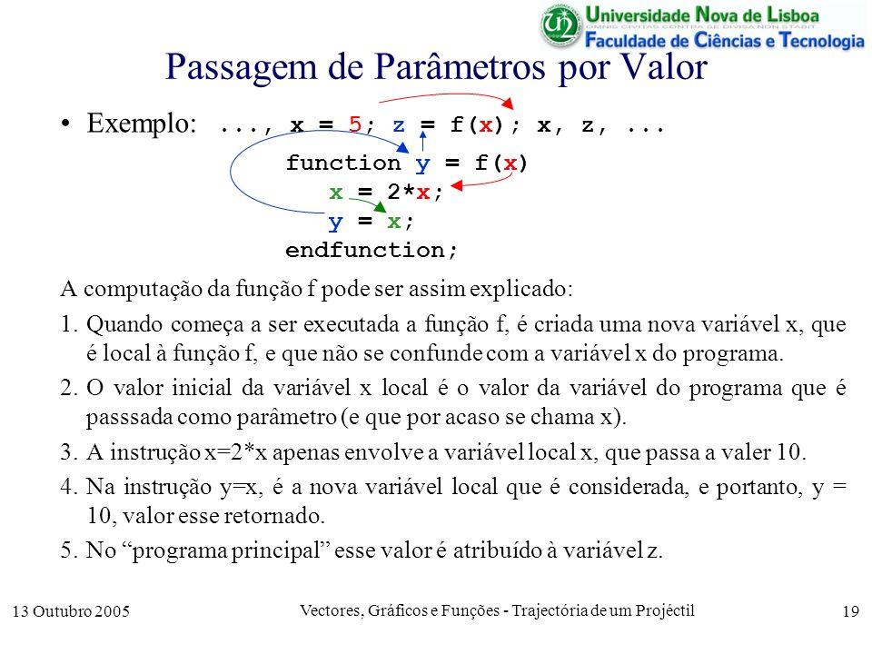 13 Outubro 2005 Vectores, Gráficos e Funções - Trajectória de um Projéctil 19 Passagem de Parâmetros por Valor Exemplo:..., x = 5; z = f(x); x, z,...