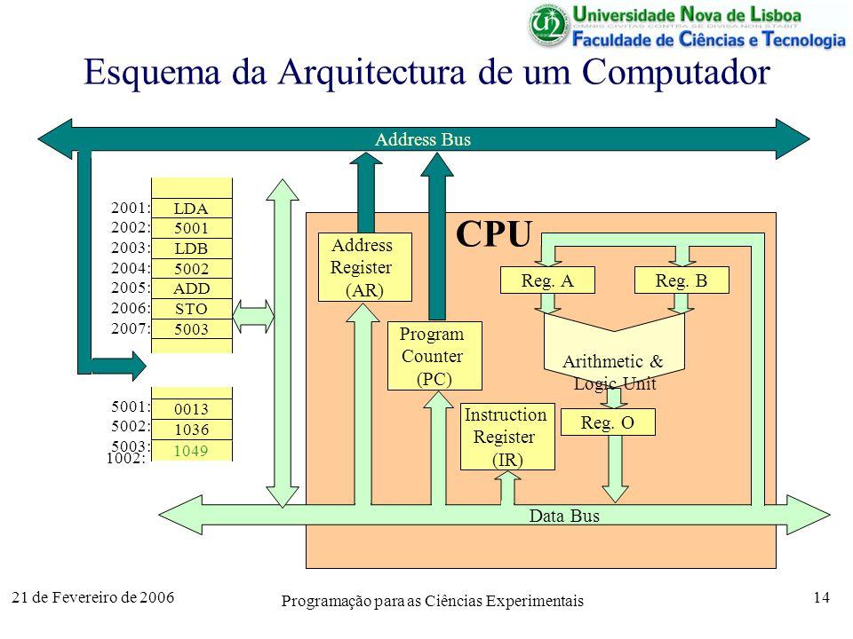 21 de Fevereiro de 2006 Programação para as Ciências Experimentais 14 CPU Esquema da Arquitectura de um Computador 1002: 5001: 5002: 5003: 2005: 2001: 2002: 2003: 2004: 2006: 2007: LDA 5001 LDB 5002 ADD STO 5003 0013 1036 1049 Address Bus Data Bus Address Register (AR) Program Counter (PC) Instruction Register (IR) Reg.