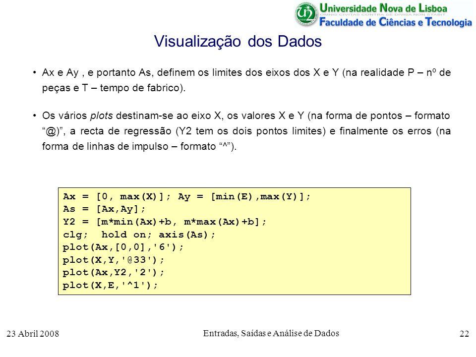 23 Abril 2008 Entradas, Saídas e Análise de Dados 22 Ax e Ay, e portanto As, definem os limites dos eixos dos X e Y (na realidade P – nº de peças e T – tempo de fabrico).