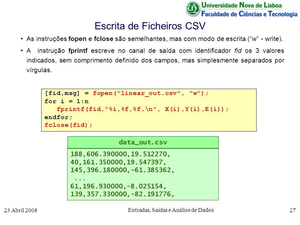 23 Abril 2008 Entradas, Saídas e Análise de Dados 27 As instruções fopen e fclose são semelhantes, mas com modo de escrita (w - write).