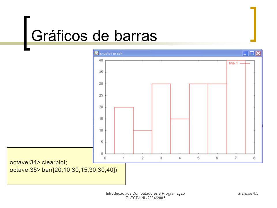 Introdução aos Computadores e Programação DI-FCT-UNL-2004/2005 Gráficos 4.6 Histogramas octave:36> clearplot octave:37> a = [10,10,10,20,20,30]; octave:38> hist([a,a,a,a,a],[1,10,20,30]) O primeiro argumento da função contem a amostra de valores.