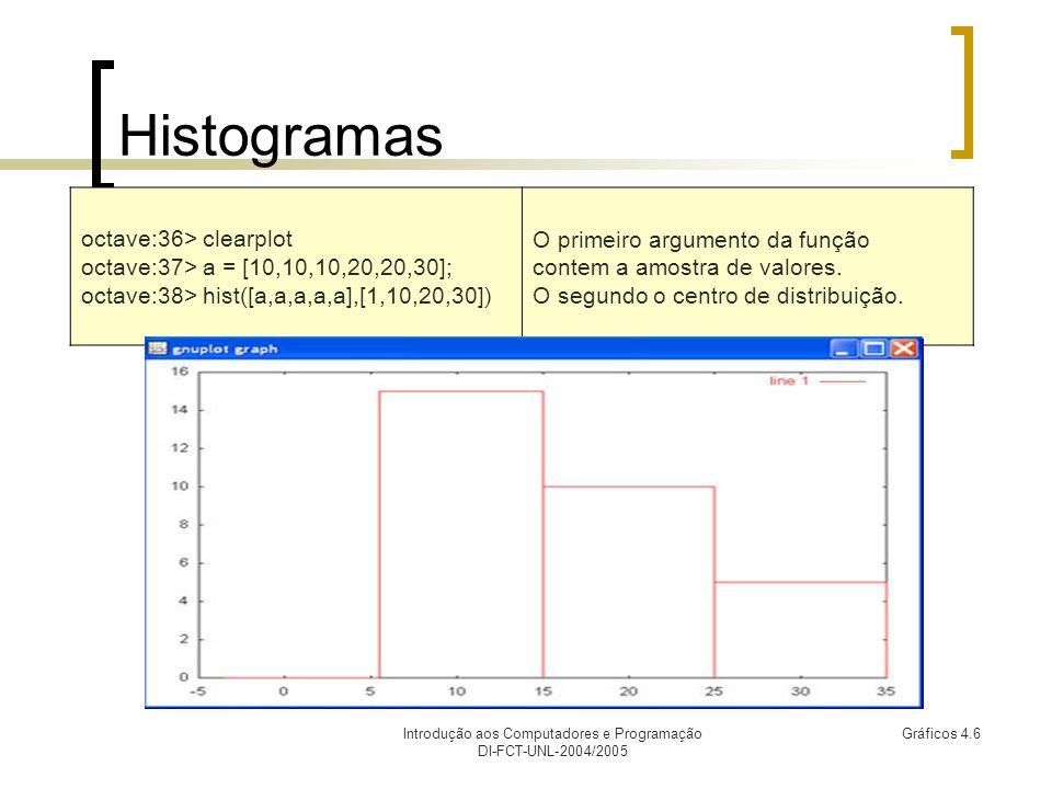 Introdução aos Computadores e Programação DI-FCT-UNL-2004/2005 Gráficos 4.7 Gráficos sobrepostos Antes de cada comando, o Octave por omissão, limpa a janela de gráfico.