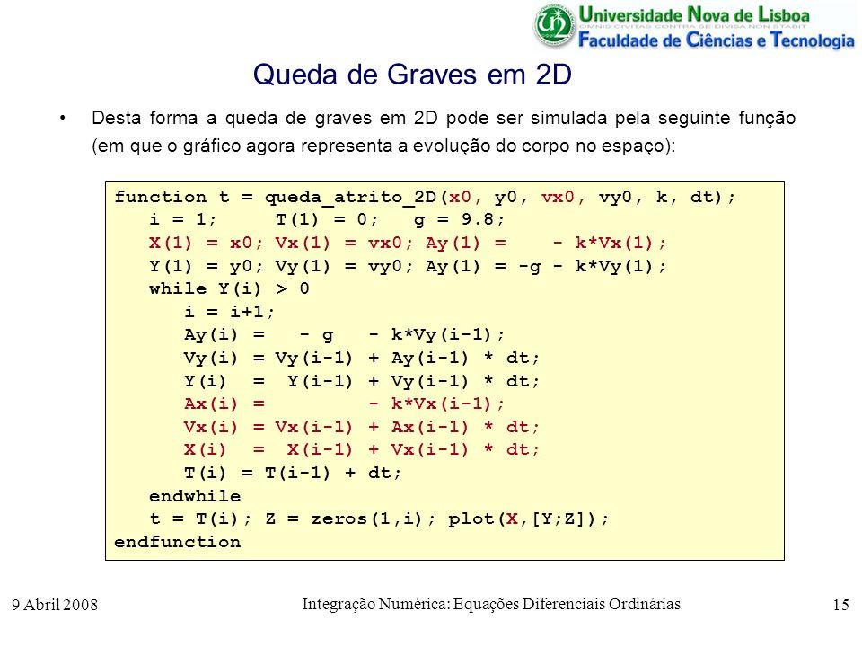 9 Abril 2008 Integração Numérica: Equações Diferenciais Ordinárias 15 Queda de Graves em 2D Desta forma a queda de graves em 2D pode ser simulada pela