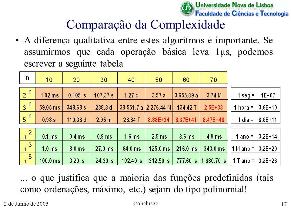 2 de Junho de 2005 Conclusão 17 Comparação da Complexidade A diferença qualitativa entre estes algoritmos é importante.