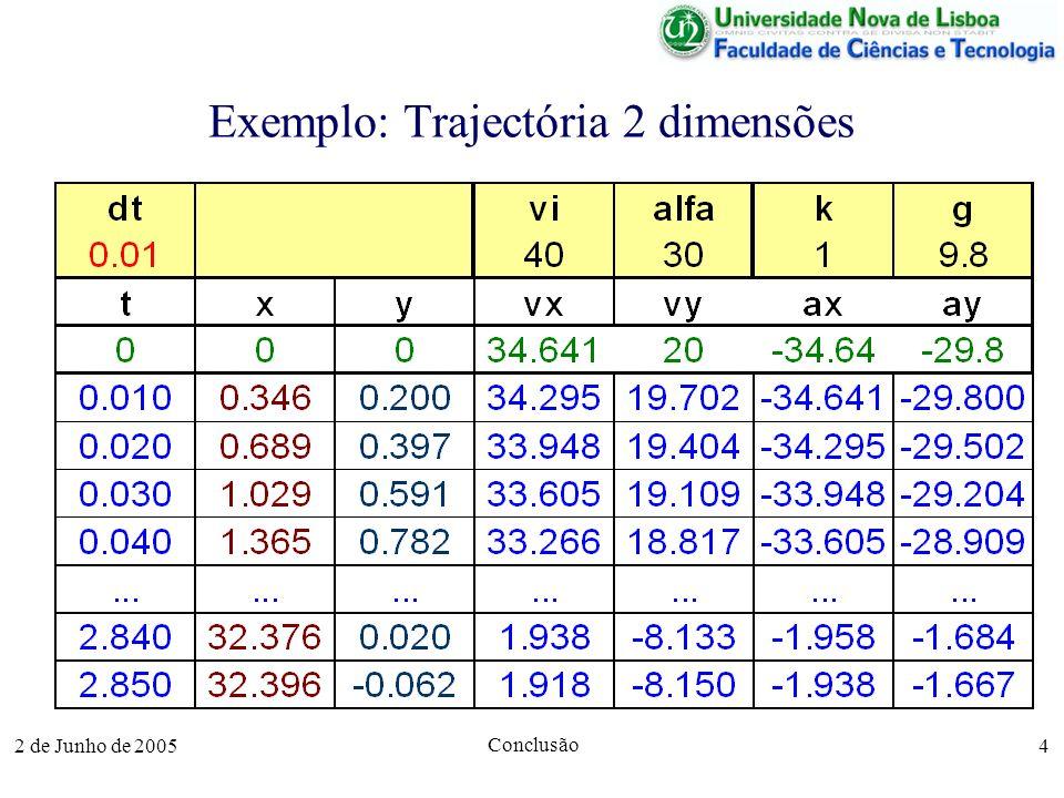 2 de Junho de 2005 Conclusão 4 Exemplo: Trajectória 2 dimensões