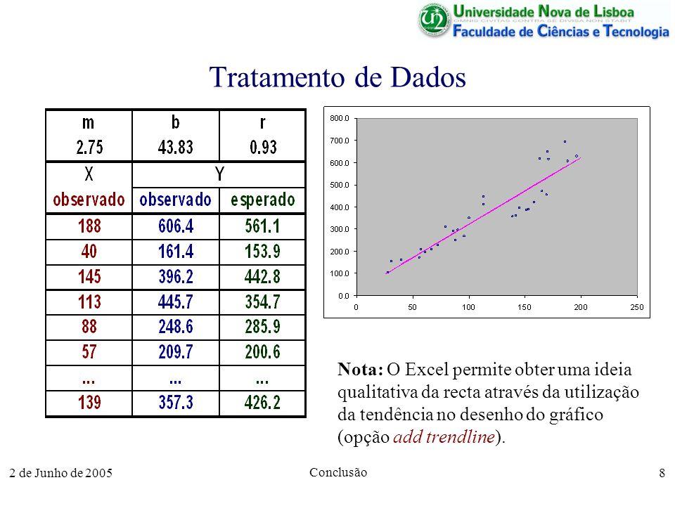 2 de Junho de 2005 Conclusão 8 Tratamento de Dados Nota: O Excel permite obter uma ideia qualitativa da recta através da utilização da tendência no desenho do gráfico (opção add trendline).