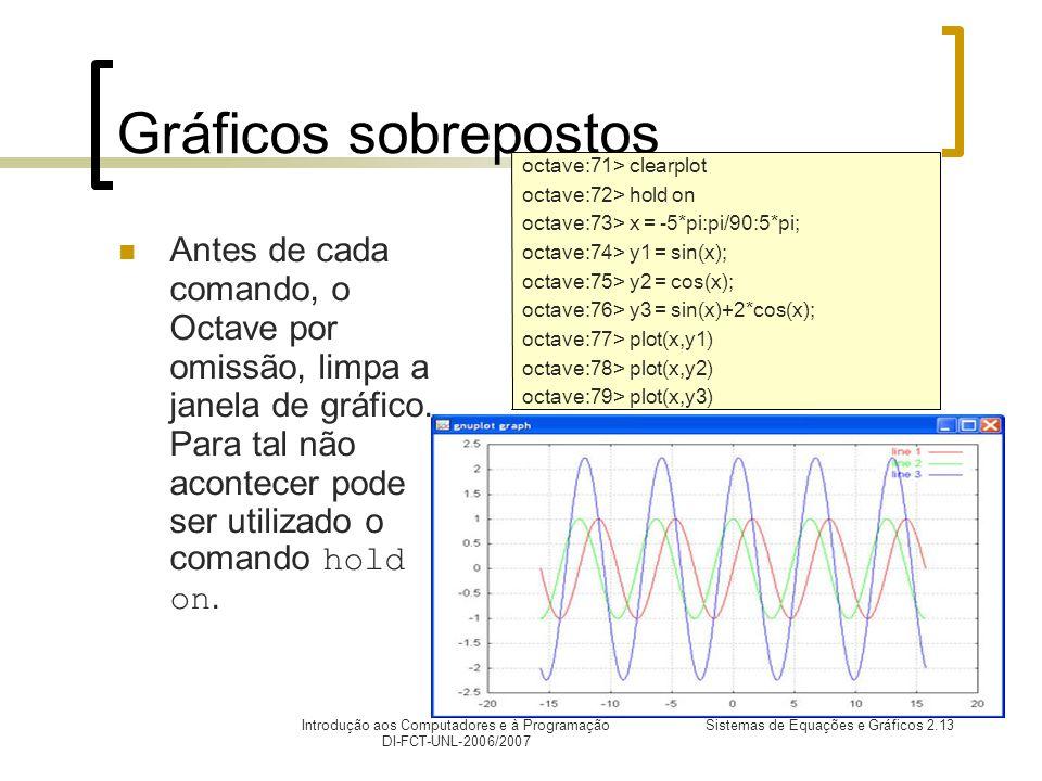 Introdução aos Computadores e à Programação DI-FCT-UNL-2006/2007 Sistemas de Equações e Gráficos 2.13 Gráficos sobrepostos Antes de cada comando, o Octave por omissão, limpa a janela de gráfico.