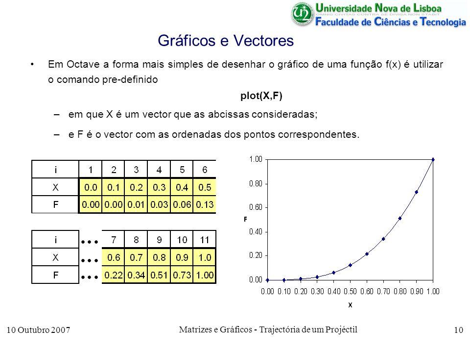 10 Outubro 2007 Matrizes e Gráficos - Trajectória de um Projéctil 10 Gráficos e Vectores Em Octave a forma mais simples de desenhar o gráfico de uma função f(x) é utilizar o comando pre-definido plot(X,F) –em que X é um vector que as abcissas consideradas; –e F é o vector com as ordenadas dos pontos correspondentes.