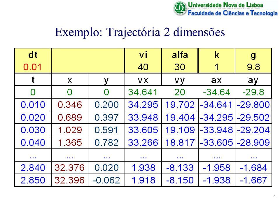 5 Ciclos de Simulação Uma vez obtidas as tabelas de simulação, podem obter-se gráficos, seleccionando as colunas apropriadas e inserindo um gráfico (insert graph) com base nessa tabela.