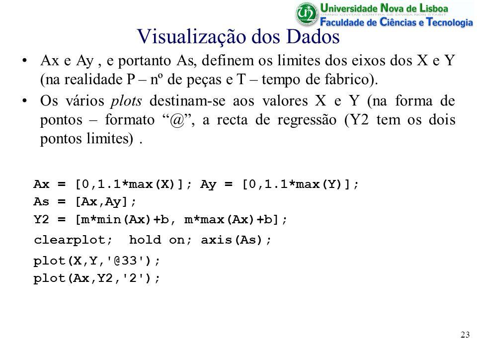 23 Visualização dos Dados Ax = [0,1.1*max(X)]; Ay = [0,1.1*max(Y)]; As = [Ax,Ay]; Y2 = [m*min(Ax)+b, m*max(Ax)+b]; clearplot; hold on; axis(As); plot(X,Y, @33 ); plot(Ax,Y2, 2 ); Ax e Ay, e portanto As, definem os limites dos eixos dos X e Y (na realidade P – nº de peças e T – tempo de fabrico).