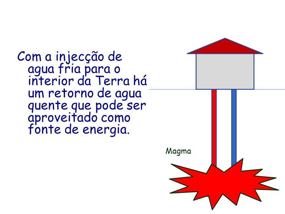 Com a injecção de agua fria para o interior da Terra há um retorno de agua quente que pode ser aproveitado como fonte de energia. Magma