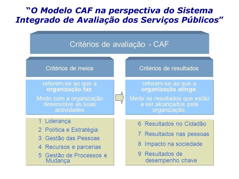 O Modelo CAF na perspectiva do Sistema Integrado de Avaliação dos Serviços Públicos Critérios de avaliação - CAF Critérios de meiosCritérios de result