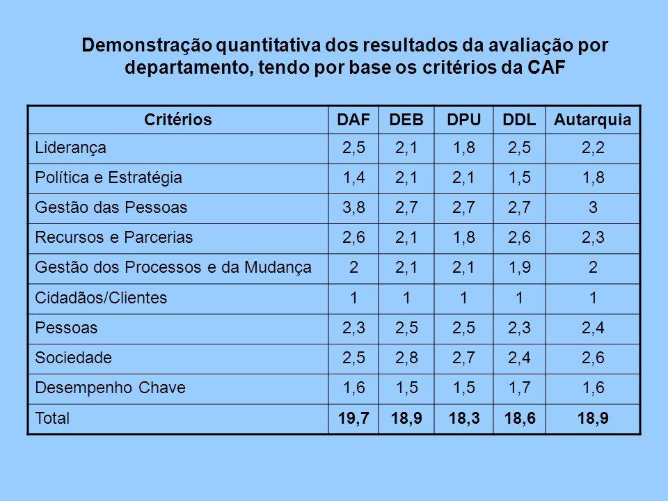Demonstração quantitativa dos resultados da avaliação por departamento, tendo por base os critérios da CAF CritériosDAFDEBDPUDDLAutarquia Liderança2,5