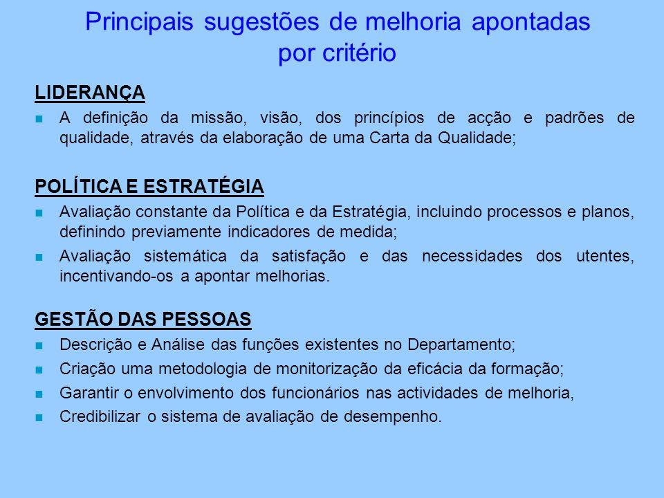 Principais sugestões de melhoria apontadas por critério LIDERANÇA n A definição da missão, visão, dos princípios de acção e padrões de qualidade, atra