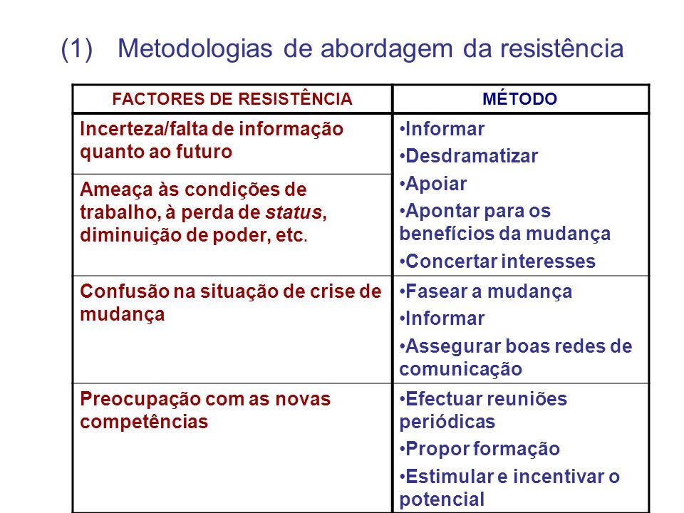 (1)Metodologias de abordagem da resistência FACTORES DE RESISTÊNCIAMÉTODO Incerteza/falta de informação quanto ao futuro Informar Desdramatizar Apoiar