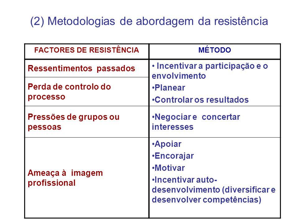 (2) Metodologias de abordagem da resistência FACTORES DE RESISTÊNCIAMÉTODO Ressentimentos passados Incentivar a participação e o envolvimento Planear
