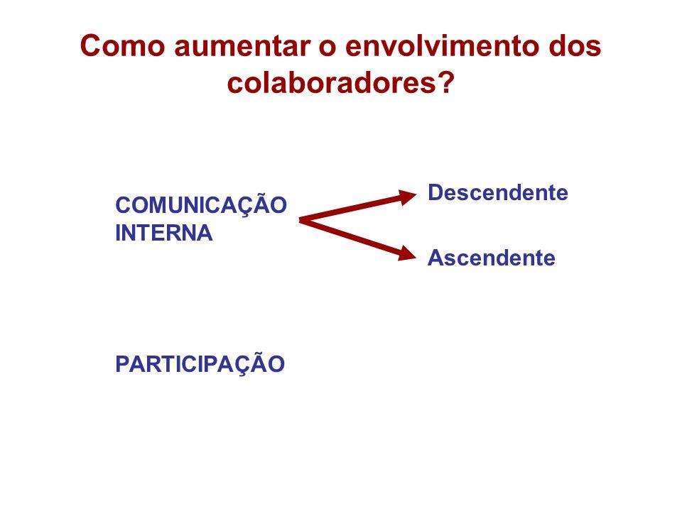 Como aumentar o envolvimento dos colaboradores? PARTICIPAÇÃO Descendente Ascendente COMUNICAÇÃO INTERNA