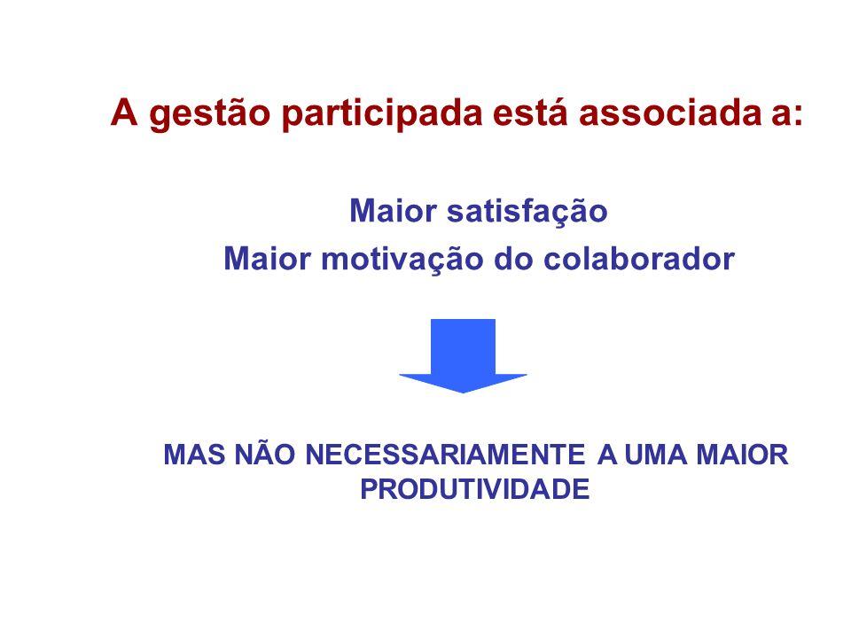 A gestão participada está associada a: Maior satisfação Maior motivação do colaborador MAS NÃO NECESSARIAMENTE A UMA MAIOR PRODUTIVIDADE