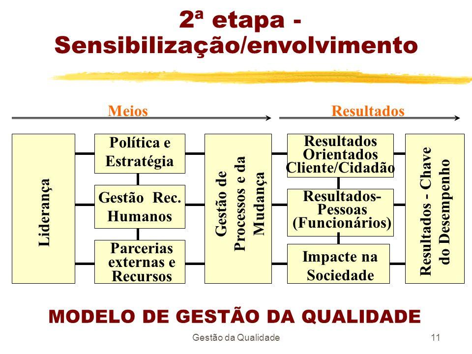 Gestão da Qualidade11 MODELO DE GESTÃO DA QUALIDADE Liderança Gestão de Processos e da Mudança Resultados - Chave do Desempenho Política e Estratégia
