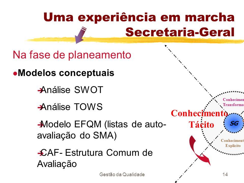 Gestão da Qualidade14 SG Conhecimento Tácito Conhecimento Transformado Conhecimento Transmitido Conhecimento Explícito Na fase de planeamento Modelos