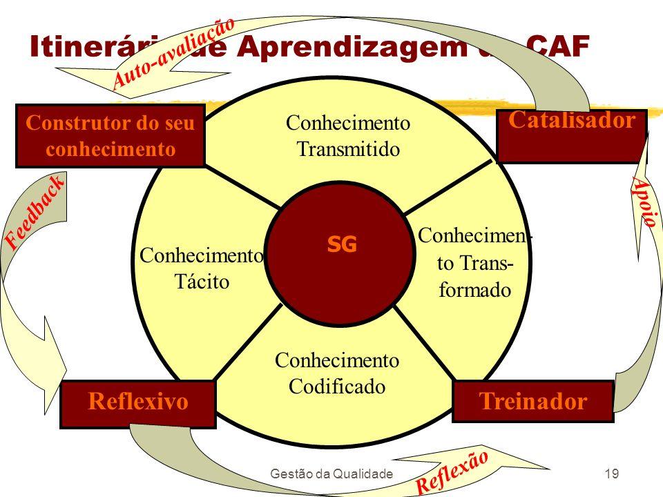 Gestão da Qualidade19 Itinerário de Aprendizagem da CAF SG Conhecimento Tácito Construtor do seu conhecimento Conhecimento Codificado Conhecimen- to T