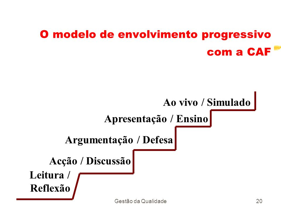 Gestão da Qualidade20 O modelo de envolvimento progressivo com a CAF Leitura / Reflexão Acção / Discussão Argumentação / Defesa Apresentação / Ensino