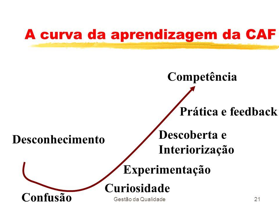 Gestão da Qualidade21 A curva da aprendizagem da CAF Desconhecimento Confusão Curiosidade Experimentação Descoberta e Interiorização Prática e feedbac