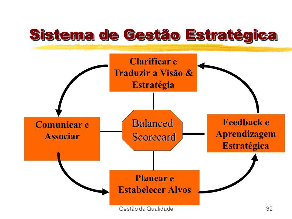 Gestão da Qualidade32 Sistema de Gestão Estratégica Clarificar e Traduzir a Visão & Estratégia Feedback e Aprendizagem Estratégica Planear e Estabelec
