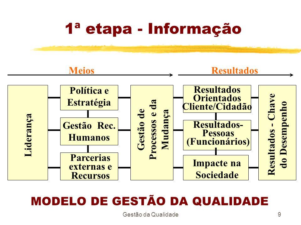 Gestão da Qualidade9 MODELO DE GESTÃO DA QUALIDADE Liderança Gestão de Processos e da Mudança Resultados - Chave do Desempenho Política e Estratégia P