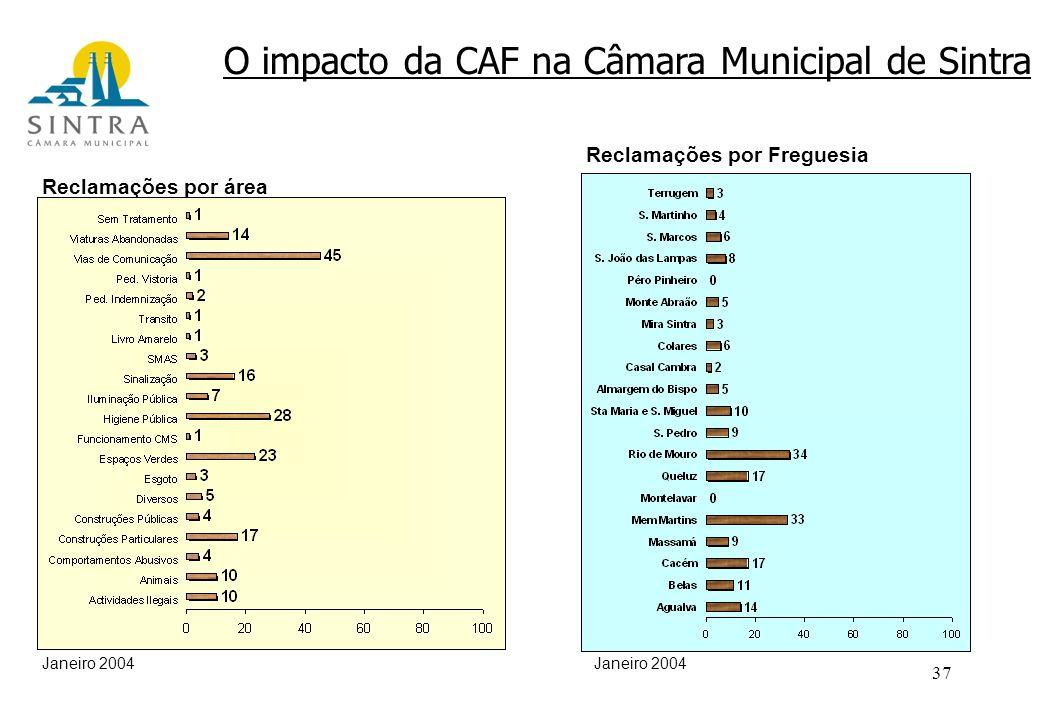37 O impacto da CAF na Câmara Municipal de Sintra Janeiro 2004 Reclamações por área Reclamações por Freguesia Janeiro 2004