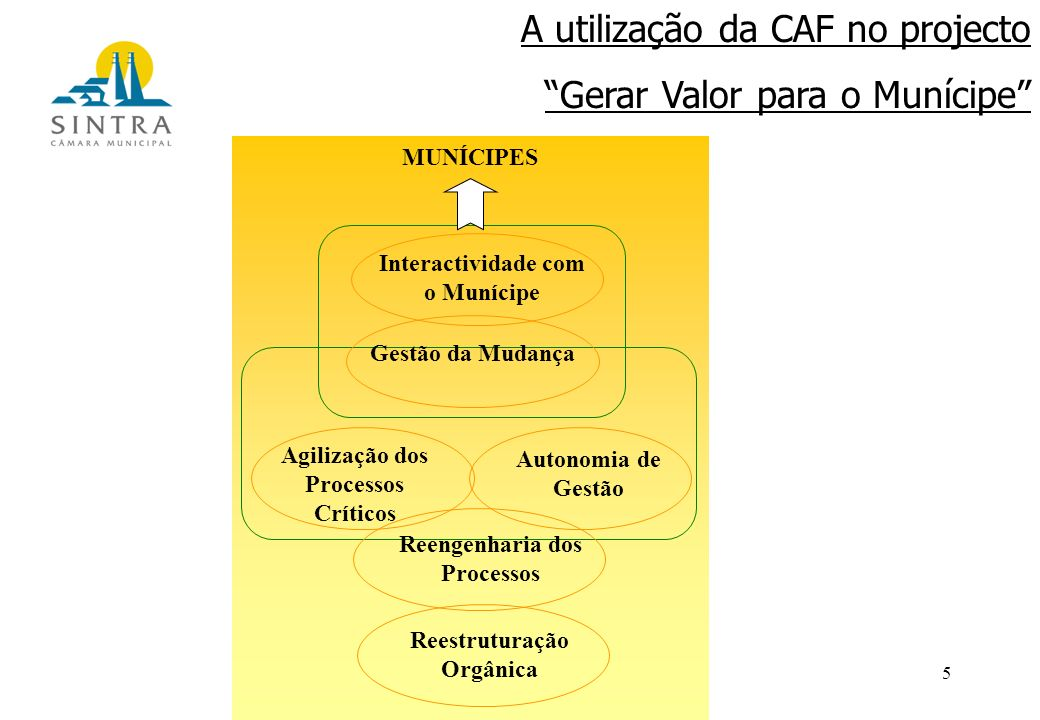 5 Interactividade com o Munícipe Gestão da Mudança Autonomia de Gestão Agilização dos Processos Críticos Reengenharia dos Processos Reestruturação Orgânica MUNÍCIPES A utilização da CAF no projecto Gerar Valor para o Munícipe