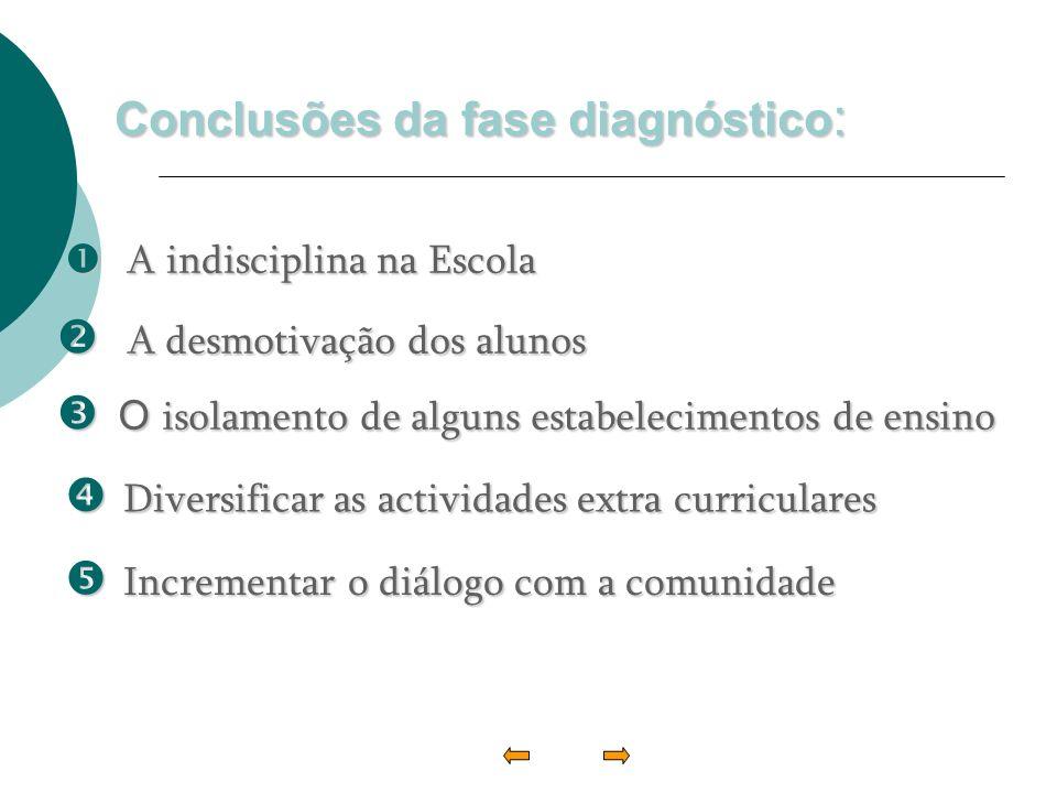 Conclusões da fase diagnóstico : A desmotivação dos alunos A desmotivação dos alunos O isolamento de alguns estabelecimentos de ensino O isolamento de