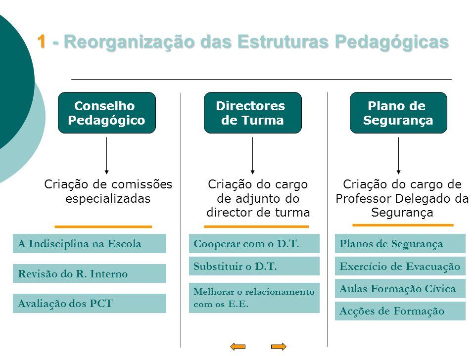 1 - Reorganização das Estruturas Pedagógicas Conselho Pedagógico Directores de Turma Plano de Segurança Criação de comissões especializadas Criação do